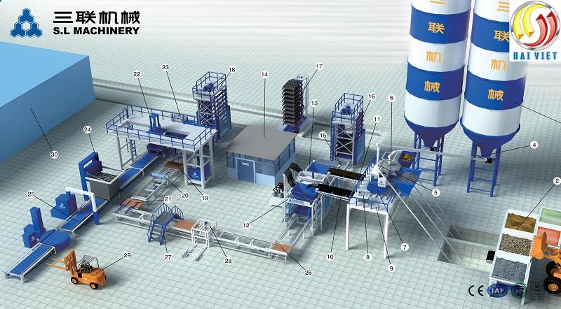Sơ đồ công nghệ sản xuất gạch không nung tự động hoàn toàn