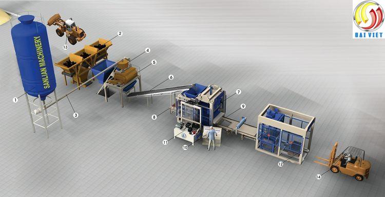 Sơ đồ công nghệ dây chuyền sản xuất gạch không nung Đại việt